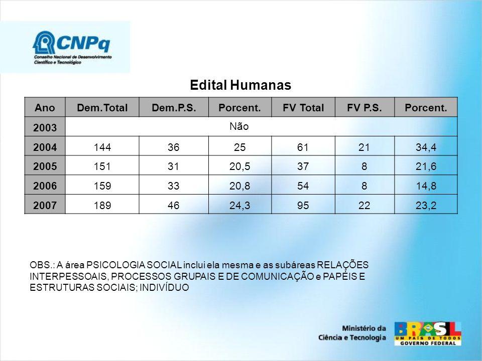 Edital Humanas AnoDem.TotalDem.P.S.Porcent.FV TotalFV P.S.Porcent. 2003 Não 20041443625612134,4 20051513120,537821,6 20061593320,854814,8 20071894624,