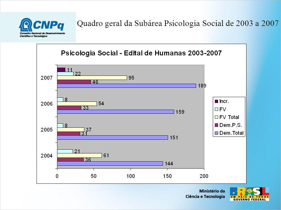 Quadro geral da Subárea Psicologia Social de 2003 a 2007
