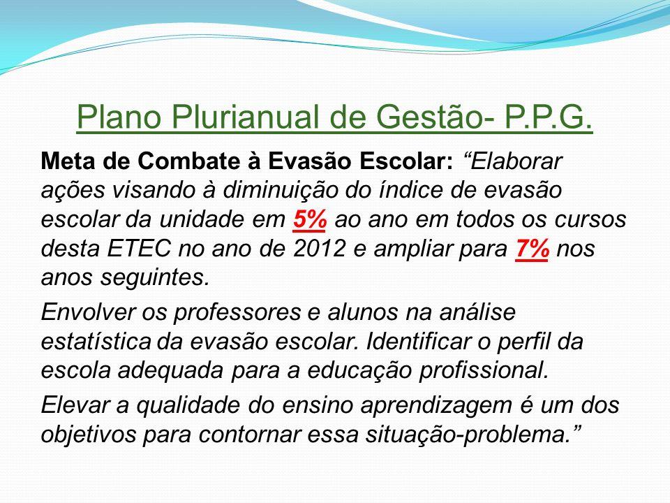 Plano Plurianual de Gestão- P.P.G. Meta de Combate à Evasão Escolar: Elaborar ações visando à diminuição do índice de evasão escolar da unidade em 5%