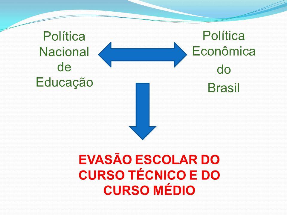 Política Nacional de Educação Política Econômica do Brasil EVASÃO ESCOLAR DO CURSO TÉCNICO E DO CURSO MÉDIO
