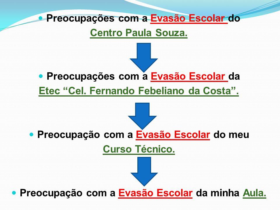 Preocupações com a Evasão Escolar do Centro Paula Souza. Preocupações com a Evasão Escolar da Etec Cel. Fernando Febeliano da Costa. Preocupação com a