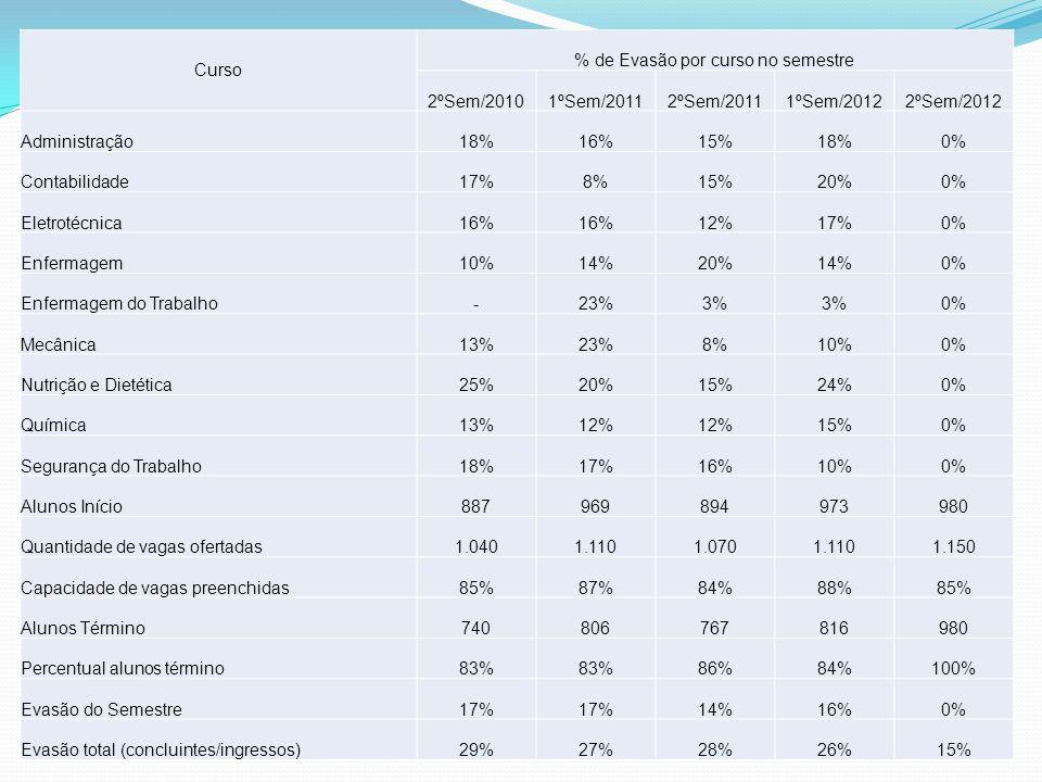 CursoSemestre Alunos Início Alunos Término Evadidos Evasão do semestre p/ sala Evasão da classe desde o 1º módulo Administração 1ºA40 00% 1ºB40 00% 2ºA35 00%13% 2ºB36 00%10% 3ºA29 00%28% Contabilidade 1ºA40 00% 2ºA32 00%20% 3ºA23 00%43% Eletrotécnica 1ºA40 00% 2ºA28 00%30% 2ºB32 00%20% 4ºA29 00%28% Enfermagem 1ºA40 00% 2ºA32 00%20% 3ºA37 00%8% 4ºA37 00%8% Especialização 1ºA30 00% Mecânica 1ºA40 00% 2ºA32 00%20% 4ºA22 00%45% Nutrição e Dietética 1ºA40 00% 2ºA31 00%23% 3ºA37 00%8% Química 1ºA40 00% 2ºA35 00%13% 3ºA27 00%33% 4ºA23 00%43% Segurança do Trabalho 1ºA40 00% 2ºA33 00%18% 1ºSemestre-2012 980 00%15%