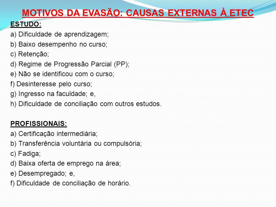 MOTIVOS DA EVASÃO: CAUSAS EXTERNAS À ETEC ESTUDO: a) Dificuldade de aprendizagem; b) Baixo desempenho no curso; c) Retenção; d) Regime de Progressão P