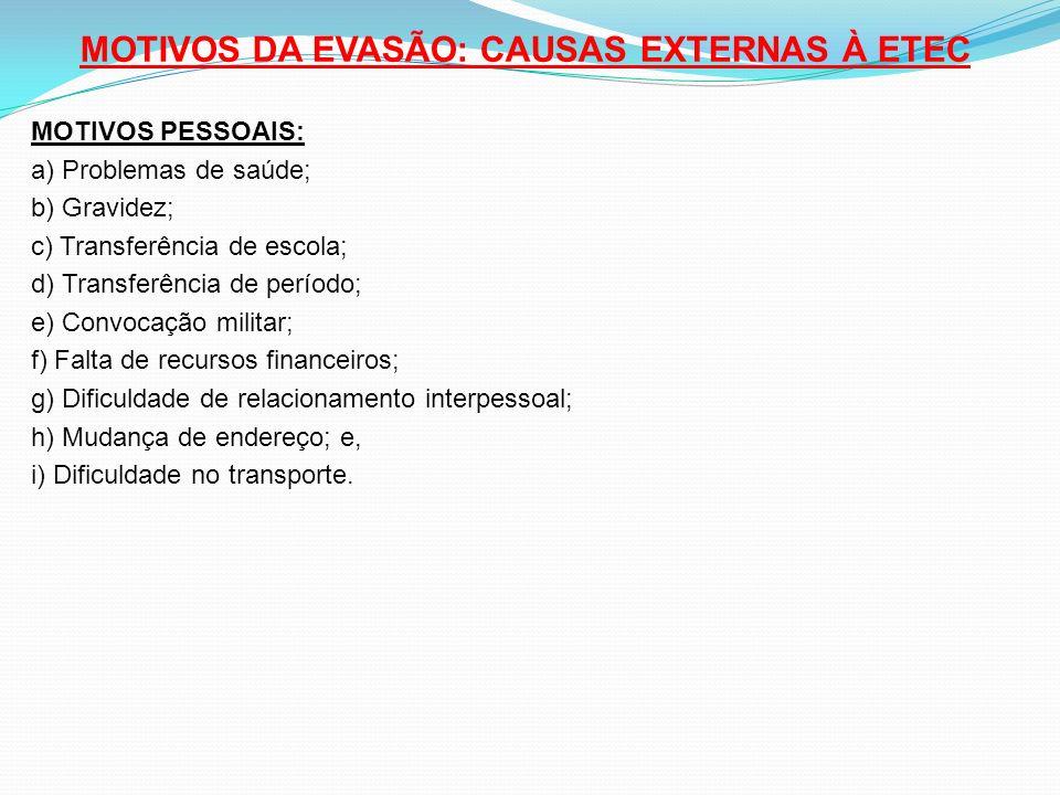 MOTIVOS DA EVASÃO: CAUSAS EXTERNAS À ETEC MOTIVOS PESSOAIS: a) Problemas de saúde; b) Gravidez; c) Transferência de escola; d) Transferência de períod