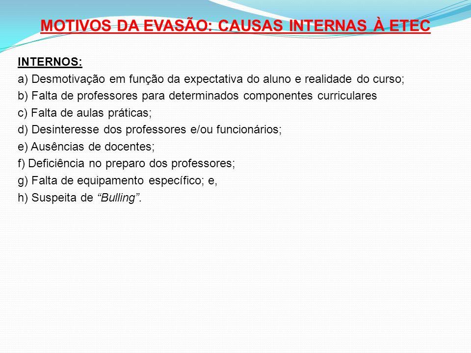 MOTIVOS DA EVASÃO: CAUSAS INTERNAS À ETEC INTERNOS: a) Desmotivação em função da expectativa do aluno e realidade do curso; b) Falta de professores pa