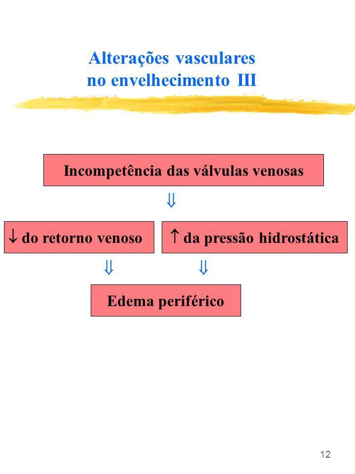12 Incompetência das válvulas venosas do retorno venoso da pressão hidrostática Edema periférico Alterações vasculares no envelhecimento III