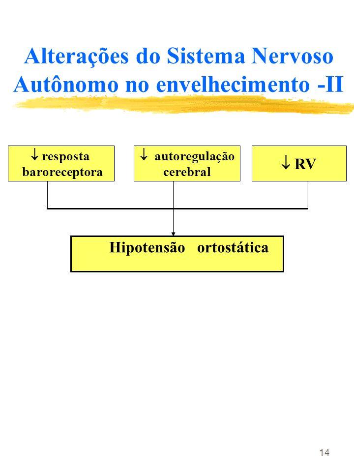 14 Alterações do Sistema Nervoso Autônomo no envelhecimento -II resposta baroreceptora autoregulação cerebral RV Hipotensão ortostática