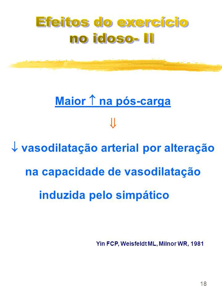 18 Maior na pós-carga vasodilatação arterial por alteração na capacidade de vasodilatação induzida pelo simpático Yin FCP, Weisfeldt ML, Milnor WR, 19