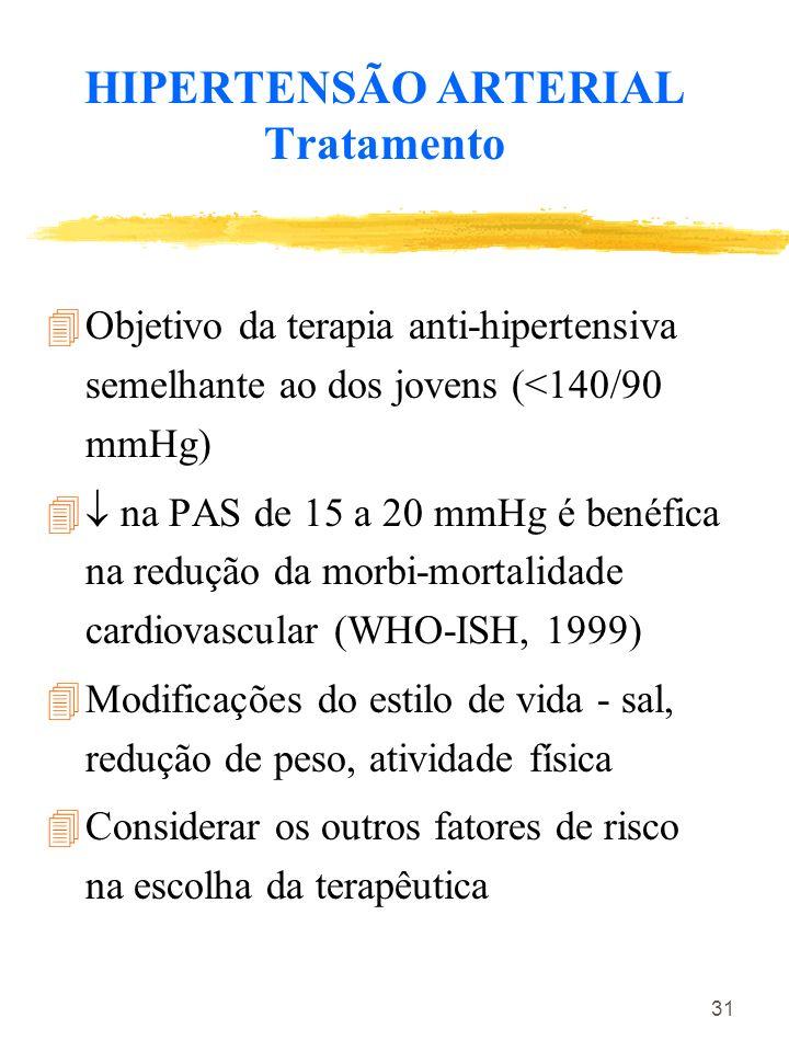 31 HIPERTENSÃO ARTERIAL Tratamento 4Objetivo da terapia anti-hipertensiva semelhante ao dos jovens (<140/90 mmHg) 4 na PAS de 15 a 20 mmHg é benéfica