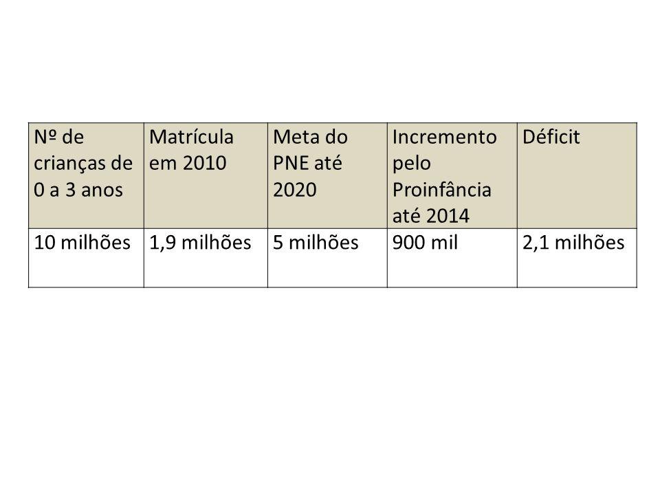 Nº de crianças de 0 a 3 anos Matrícula em 2010 Meta do PNE até 2020 Incremento pelo Proinfância até 2014 Déficit 10 milhões1,9 milhões5 milhões900 mil2,1 milhões