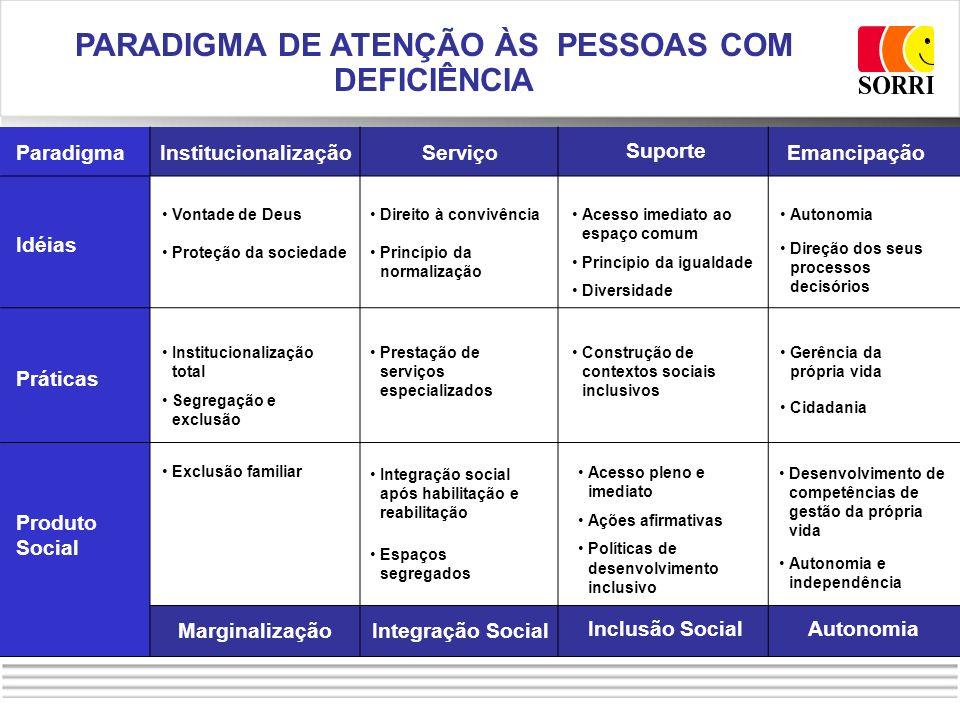 Paradigma Idéias Práticas Produto Social InstitucionalizaçãoServiço Suporte Emancipação Vontade de Deus Proteção da sociedade Institucionalização tota