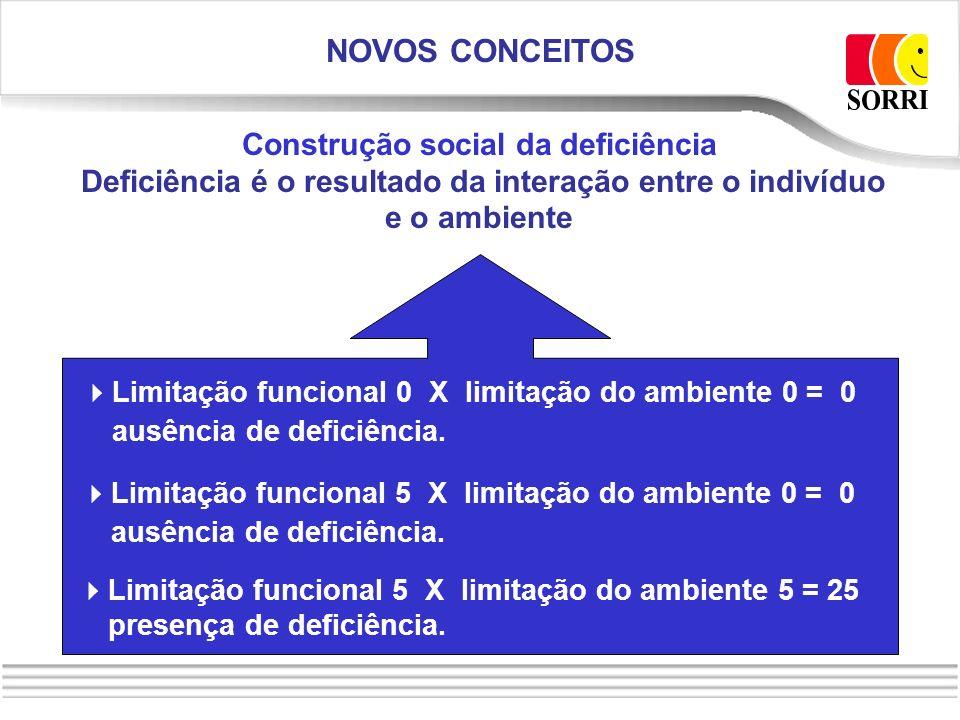 Construção social da deficiência Deficiência é o resultado da interação entre o indivíduo e o ambiente NOVOS CONCEITOS Limitação funcional 0 X limitaç
