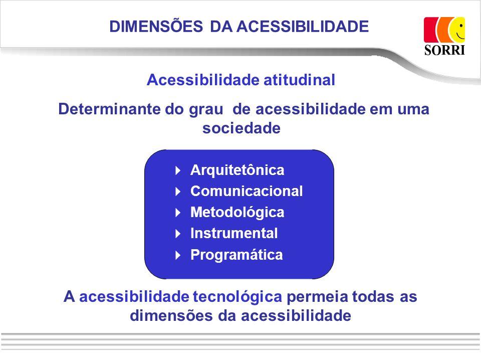 Arquitetônica Comunicacional Metodológica Instrumental Programática A acessibilidade tecnológica permeia todas as dimensões da acessibilidade Acessibi