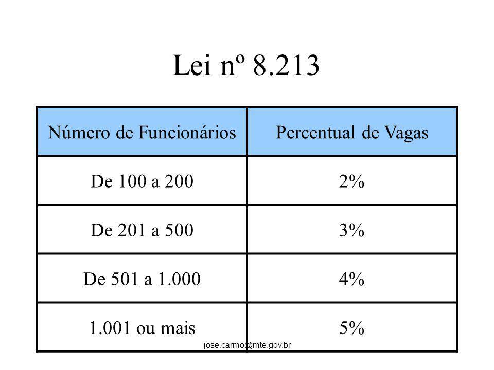 jose.carmo@mte.gov.br Lei nº 8.213 Número de FuncionáriosPercentual de Vagas De 100 a 2002% De 201 a 5003% De 501 a 1.0004% 1.001 ou mais5%