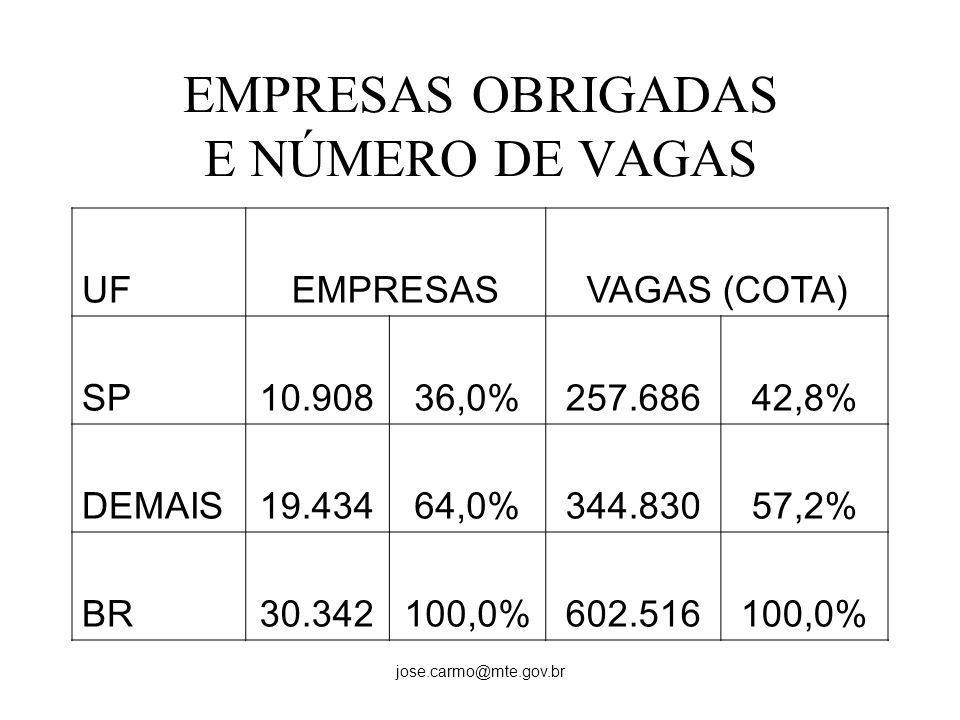 jose.carmo@mte.gov.br EMPRESAS OBRIGADAS E NÚMERO DE VAGAS UFEMPRESASVAGAS (COTA) SP10.90836,0%257.68642,8% DEMAIS19.43464,0%344.83057,2% BR30.342100,