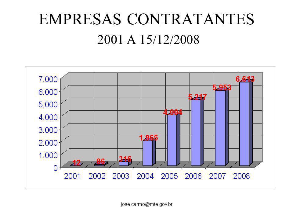 jose.carmo@mte.gov.br EMPRESAS CONTRATANTES 2001 A 15/12/2008