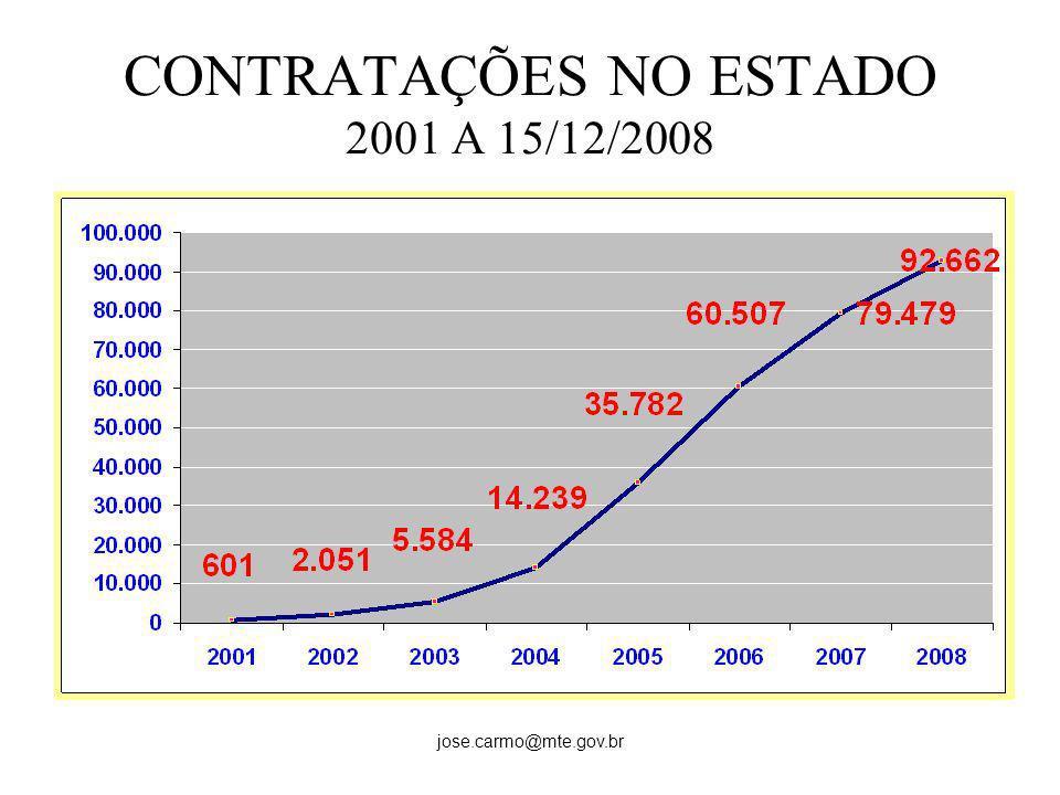 jose.carmo@mte.gov.br CONTRATAÇÕES NO ESTADO 2001 A 15/12/2008