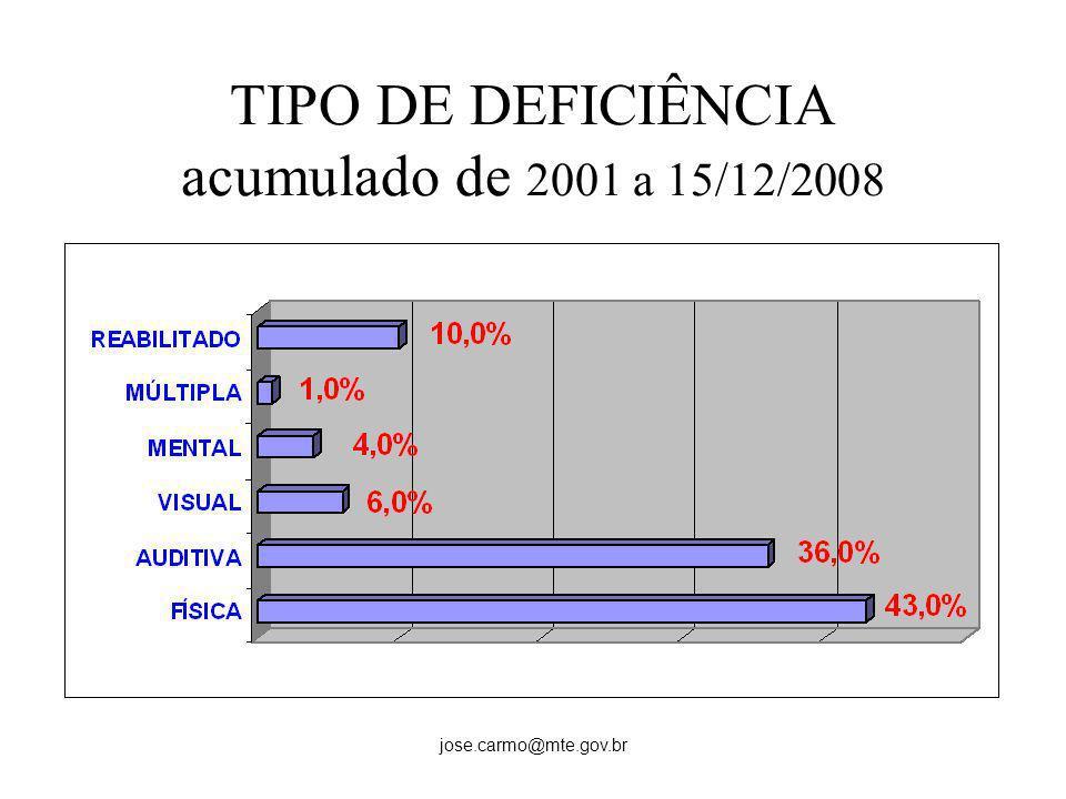jose.carmo@mte.gov.br TIPO DE DEFICIÊNCIA acumulado de 2001 a 15/12/2008