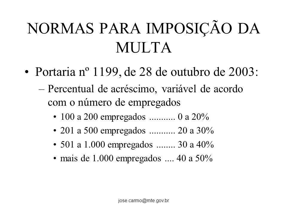jose.carmo@mte.gov.br NORMAS PARA IMPOSIÇÃO DA MULTA Portaria nº 1199, de 28 de outubro de 2003: –Percentual de acréscimo, variável de acordo com o nú