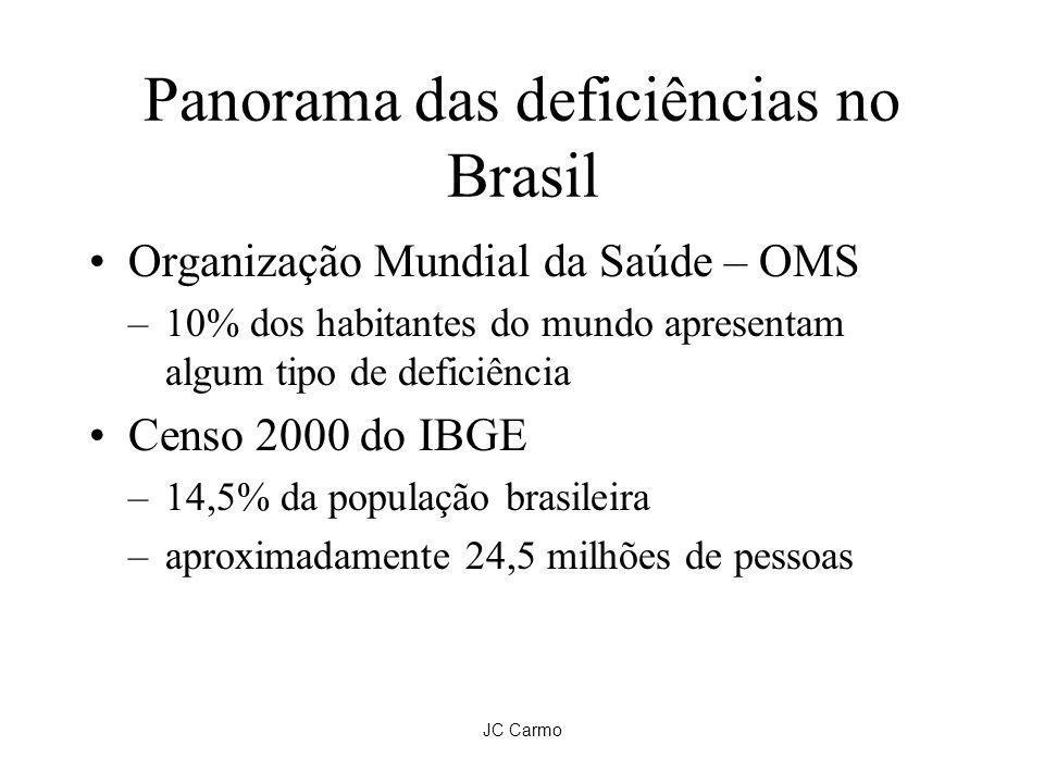 JC Carmo Brasil – OMS – IBGE 2000 Tipo de DeficiênciaOMSIBGE Nº Habitantes (milhões) Mental5%1,24%2,09 Física2%0,59%0,99 Auditiva1,5%2,42%4,08 Visual0,5%6,97%11,77 Múltipla1%-- Motora--3,32%5,6 Total10%14,5%24,5 1,3 deficiências por pessoa