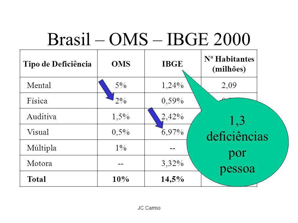 JC Carmo Brasil – OMS – IBGE 2000 Tipo de DeficiênciaOMSIBGE Nº Habitantes (milhões) Mental5%1,24%2,09 Física2%0,59%0,99 Auditiva1,5%2,42%4,08 Visual0