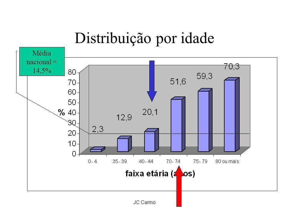 JC Carmo Distribuição por idade Média nacional = 14,5%