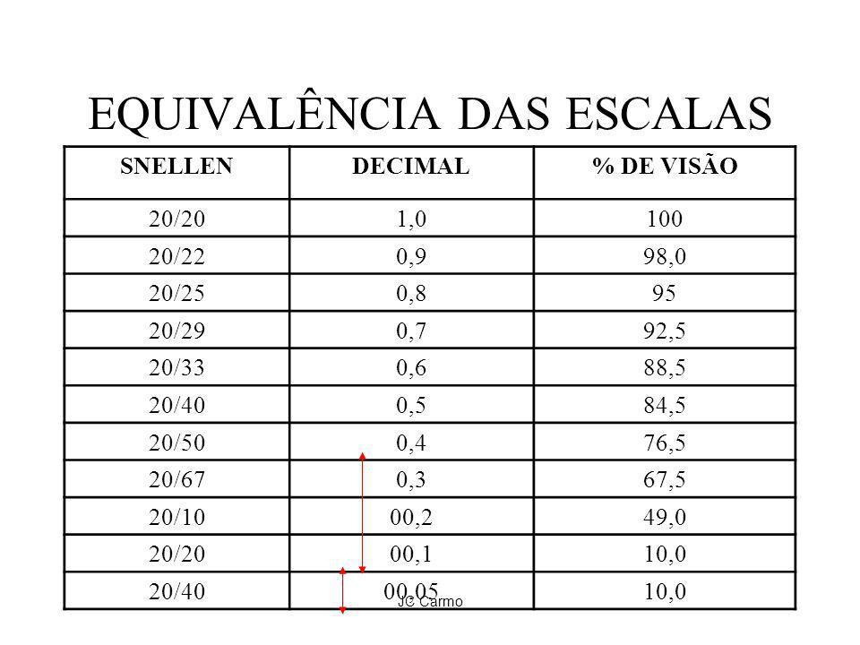 JC Carmo EQUIVALÊNCIA DAS ESCALAS SNELLENDECIMAL% DE VISÃO 20/201,0100 20/220,998,0 20/250,895 20/290,792,5 20/330,688,5 20/400,584,5 20/500,476,5 20/