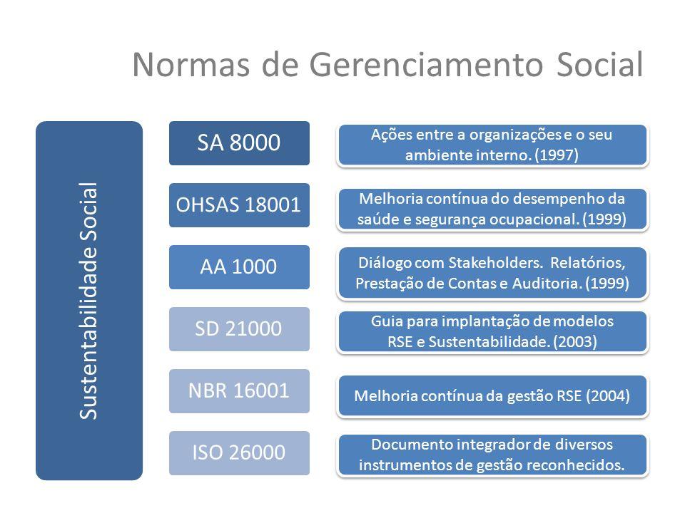 Normas de Gerenciamento Social Sustentabilidade Social SA 8000 OHSAS 18001AA 1000SD 21000NBR 16001ISO 26000 Ações entre a organizações e o seu ambient