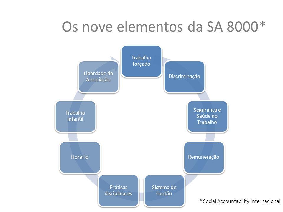 Os nove elementos da SA 8000* Trabalho forçado Discriminação Segurança e Saúde no Trabalho Remuneração Sistema de Gestão Práticas disciplinares Horári