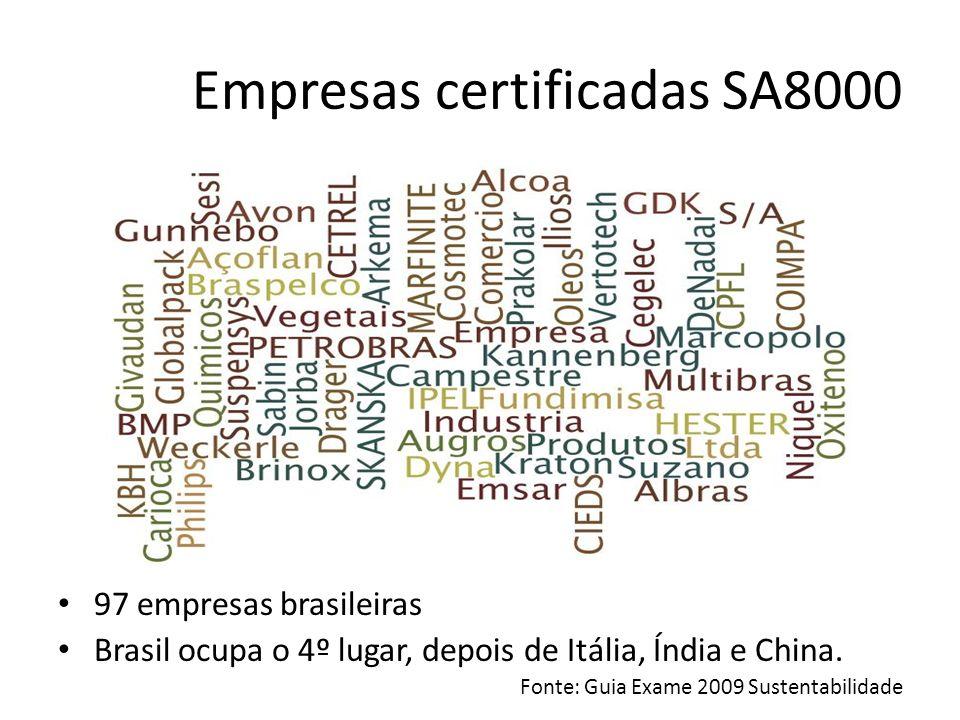 Empresas certificadas SA8000 97 empresas brasileiras Brasil ocupa o 4º lugar, depois de Itália, Índia e China. Fonte: Guia Exame 2009 Sustentabilidade