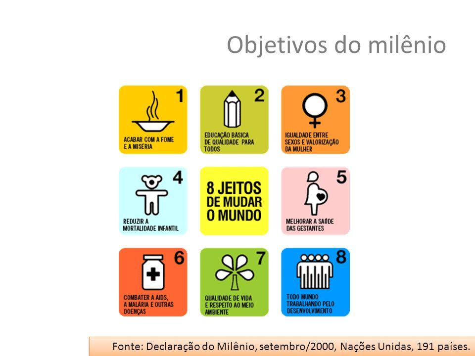 Objetivos do milênio Fonte: Declaração do Milênio, setembro/2000, Nações Unidas, 191 países.