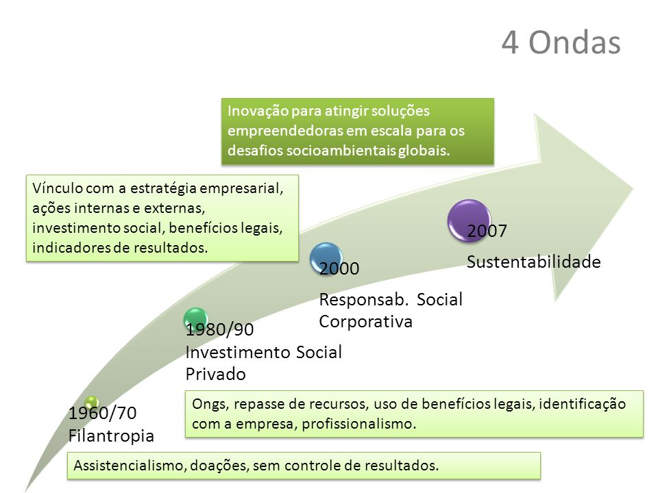 4 Ondas 1960/70 Filantropia 1980/90 Investimento Social Privado 2000 Responsab. Social Corporativa 2007 Sustentabilidade Assistencialismo, doações, se