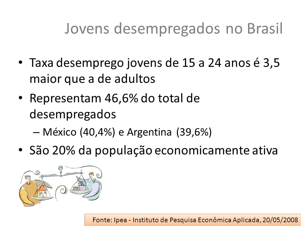 Jovens desempregados no Brasil Taxa desemprego jovens de 15 a 24 anos é 3,5 maior que a de adultos Representam 46,6% do total de desempregados – Méxic