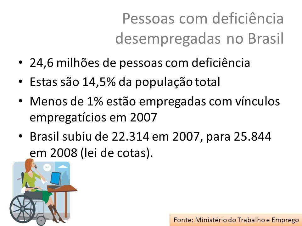 Pessoas com deficiência desempregadas no Brasil 24,6 milhões de pessoas com deficiência Estas são 14,5% da população total Menos de 1% estão empregada