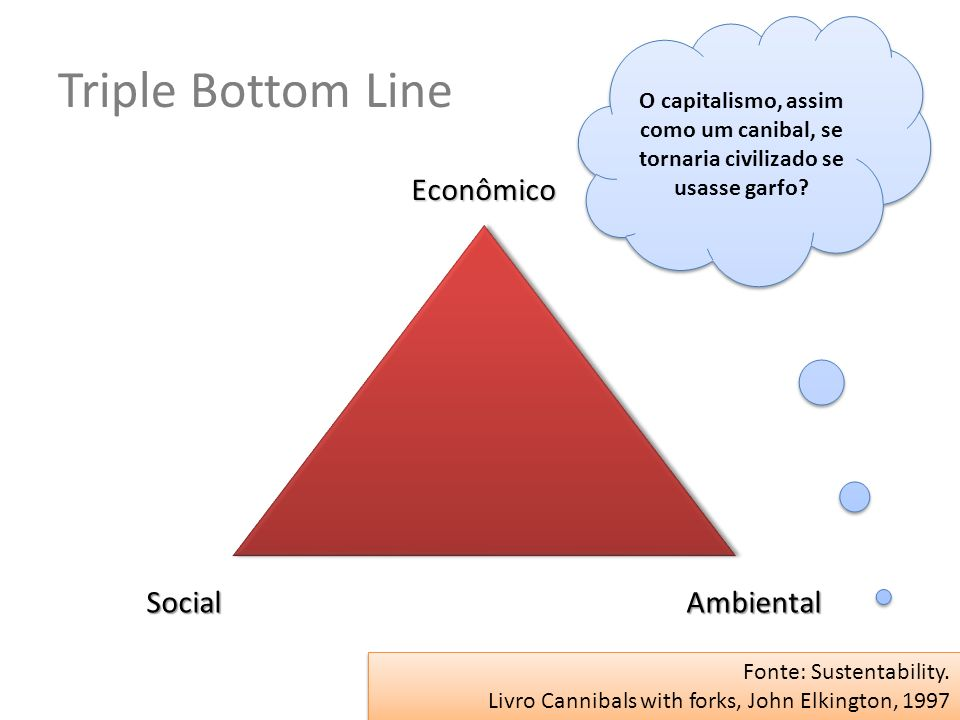 Triple Bottom Line Fonte: Sustentability. Livro Cannibals with forks, John Elkington, 1997 Fonte: Sustentability. Livro Cannibals with forks, John Elk