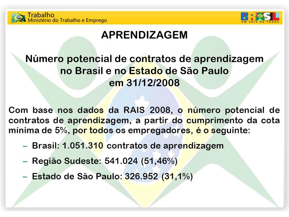 APRENDIZAGEM Número potencial de contratos de aprendizagem no Brasil e no Estado de São Paulo em 31/12/2008 Com base nos dados da RAIS 2008, o número