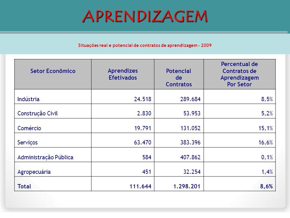 Setor EconômicoAprendizes Efetivados Potencial de Contratos Percentual de Contratos de Aprendizagem Por Setor Indústria24.518289.6848,5% Construção Ci