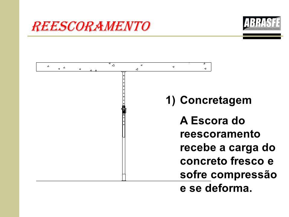 reescoramento 1)Concretagem A Escora do reescoramento recebe a carga do concreto fresco e sofre compressão e se deforma.