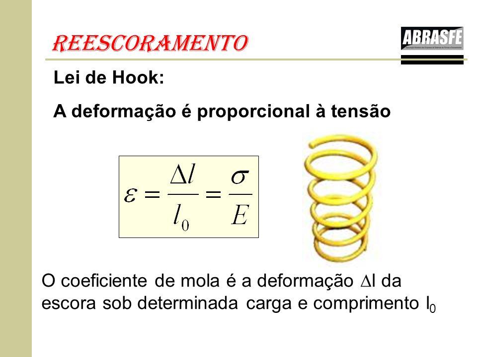 Lei de Hook: A deformação é proporcional à tensão O coeficiente de mola é a deformação l da escora sob determinada carga e comprimento l 0 reescoramen