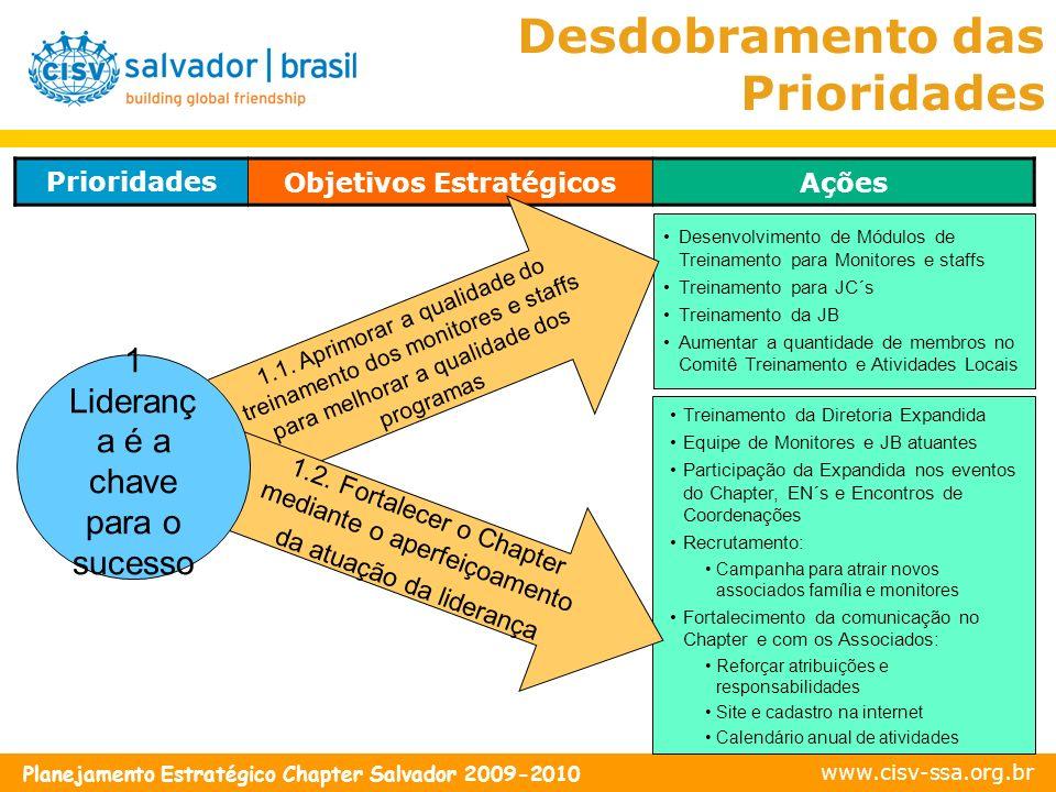 www.cisv-ssa.org.br Planejamento Estratégico Chapter Salvador 2009-2010 Treinamento da Diretoria Expandida Equipe de Monitores e JB atuantes Participa
