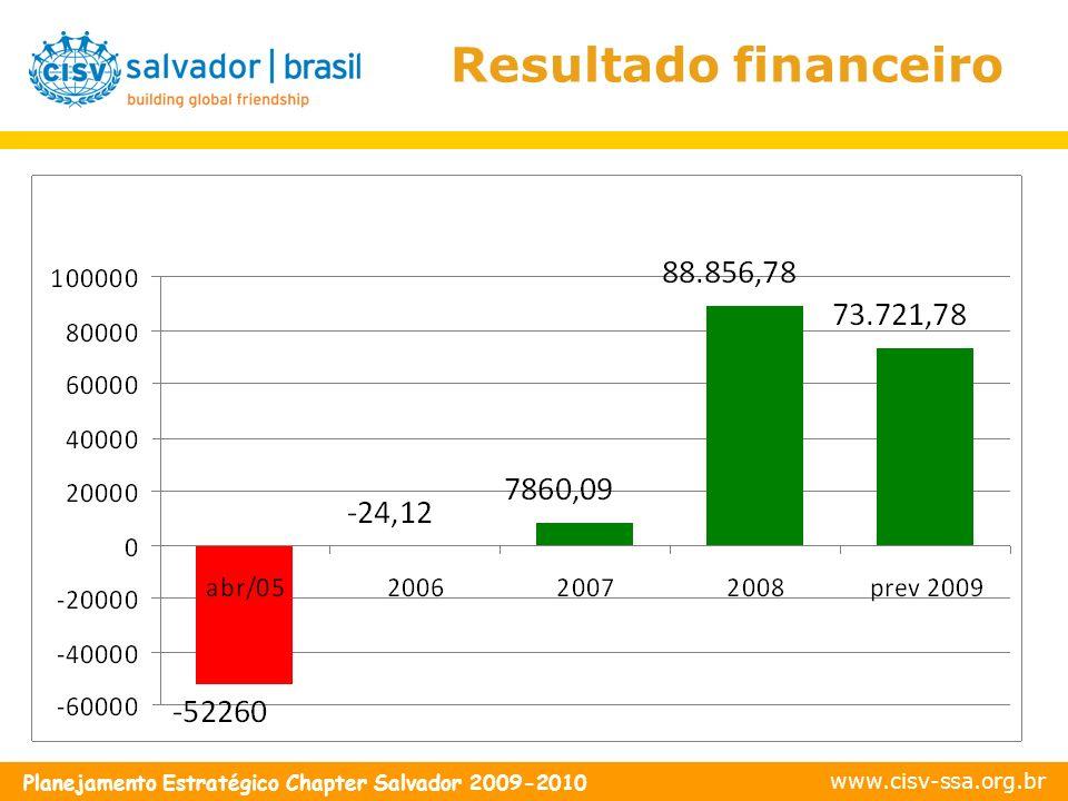 www.cisv-ssa.org.br Planejamento Estratégico Chapter Salvador 2009-2010 Resultado financeiro