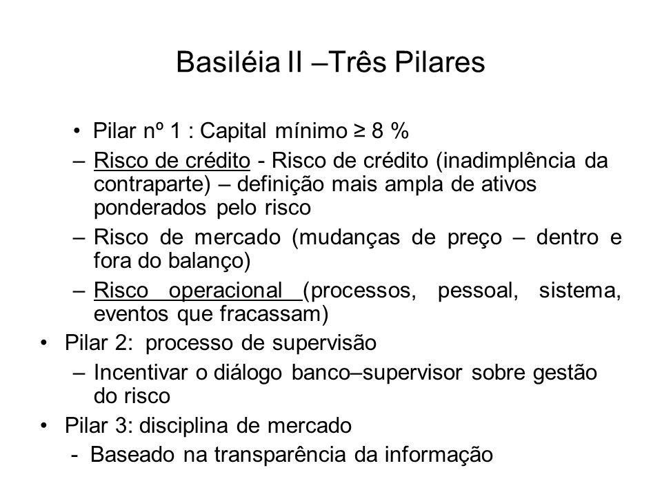 Basiléia II –Três Pilares Pilar nº 1 : Capital mínimo 8 % –Risco de crédito - Risco de crédito (inadimplência da contraparte) – definição mais ampla d