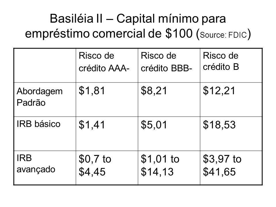 Basiléia II – Capital mínimo para empréstimo comercial de $100 ( Source: FDIC ) Risco de crédito AAA- Risco de crédito BBB- Risco de crédito B Abordag