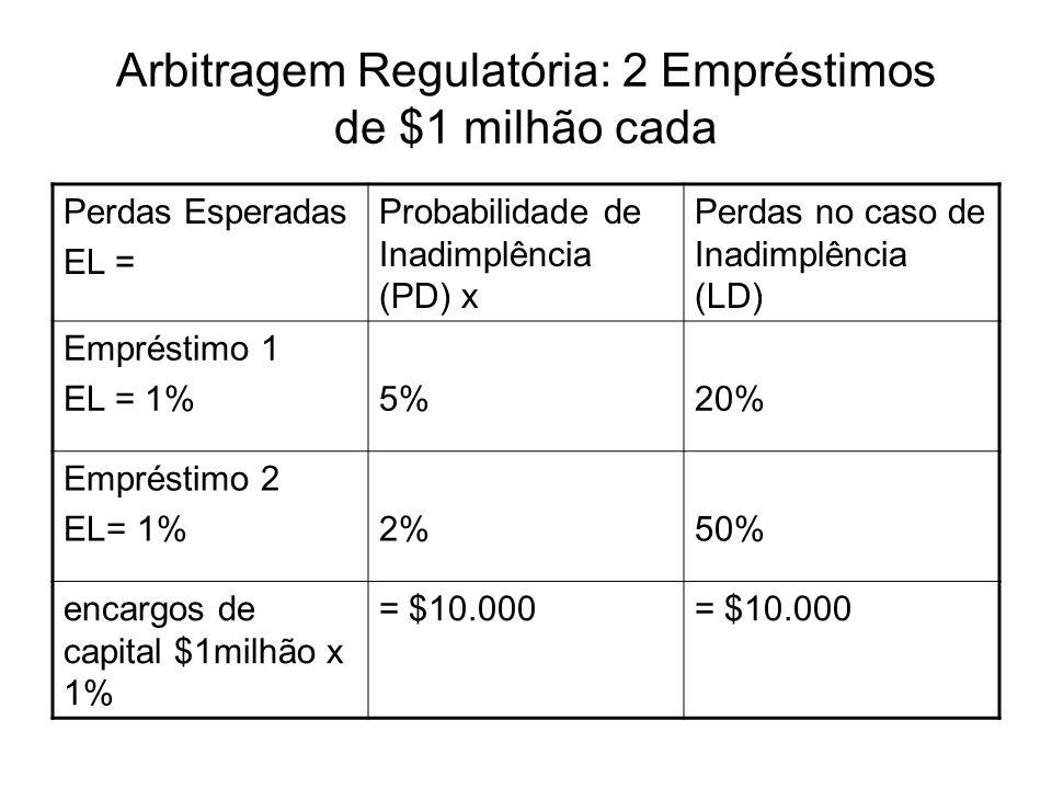 Arbitragem Regulatória: 2 Empréstimos de $1 milhão cada Perdas Esperadas EL = Probabilidade de Inadimplência (PD) x Perdas no caso de Inadimplência (L