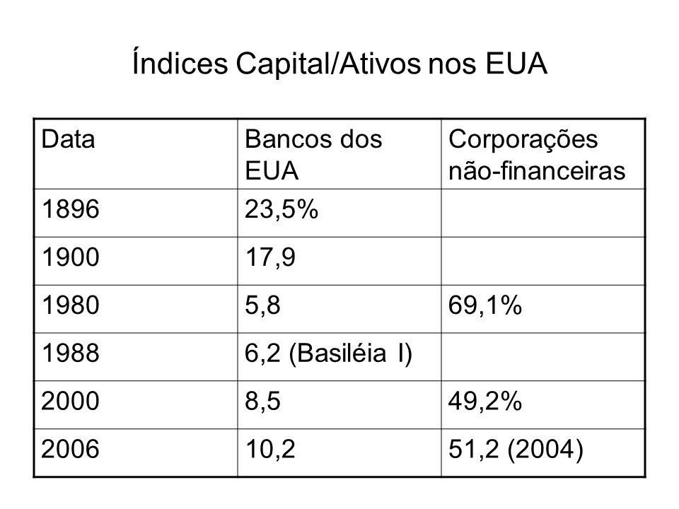 Índices Capital/Ativos nos EUA DataBancos dos EUA Corporações não-financeiras 189623,5% 190017,9 19805,869,1% 19886,2 (Basiléia I) 20008,549,2% 200610