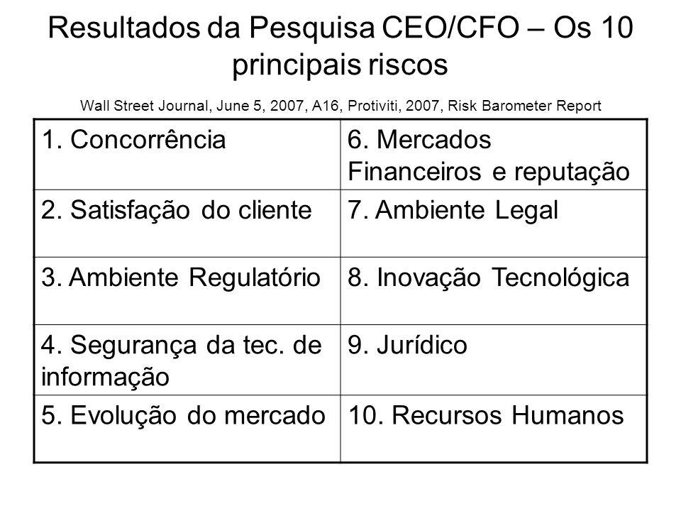 Resultados da Pesquisa CEO/CFO – Os 10 principais riscos Wall Street Journal, June 5, 2007, A16, Protiviti, 2007, Risk Barometer Report 1. Concorrênci