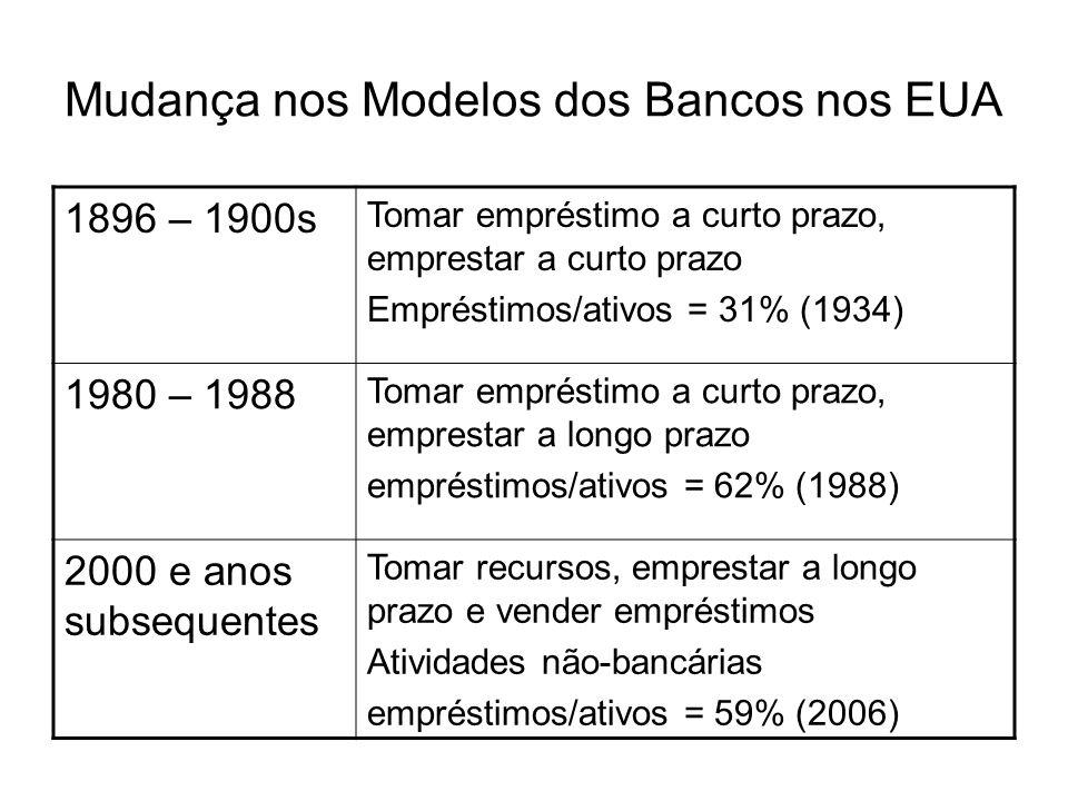 Mudança nos Modelos dos Bancos nos EUA 1896 – 1900s Tomar empréstimo a curto prazo, emprestar a curto prazo Empréstimos/ativos = 31% (1934) 1980 – 198