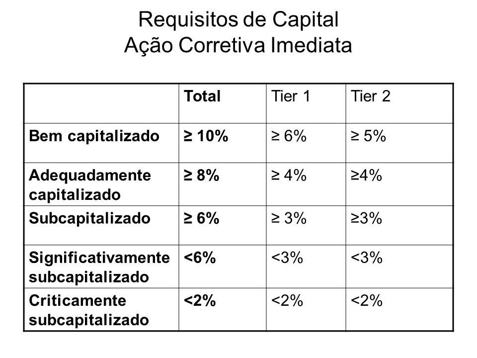 Requisitos de Capital Ação Corretiva Imediata TotalTier 1Tier 2 Bem capitalizado 10% 6% 5% Adequadamente capitalizado 8% 4% Subcapitalizado 6% 3% Sign