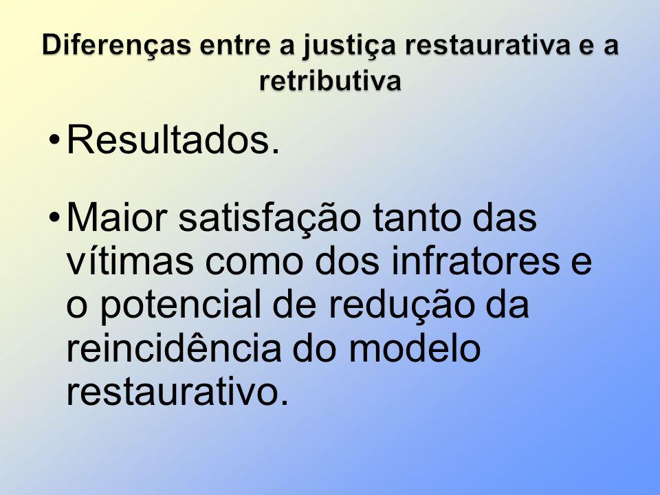 Resultados. Maior satisfação tanto das vítimas como dos infratores e o potencial de redução da reincidência do modelo restaurativo.