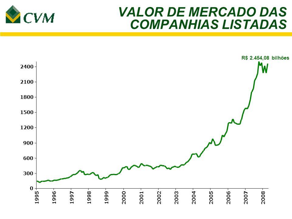 VALOR DE MERCADO DAS COMPANHIAS LISTADAS R$ 2.454,08 bilhões 2400 19951996199719981999200020012002200320042005200620072008